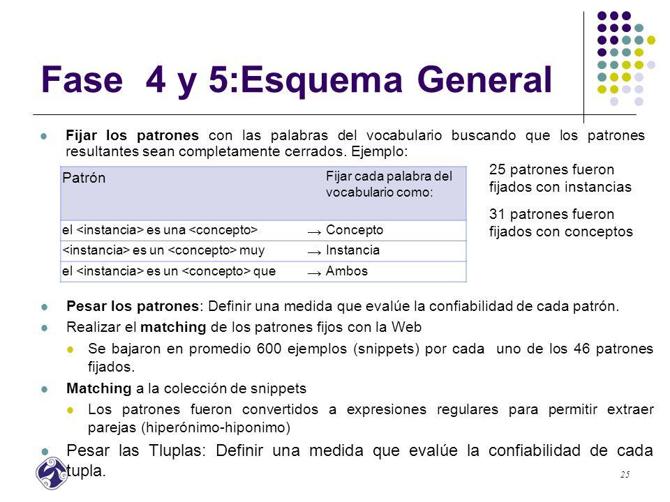 Fase 4 y 5:Esquema General