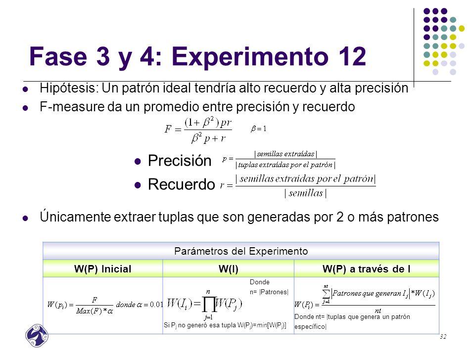 Parámetros del Experimento
