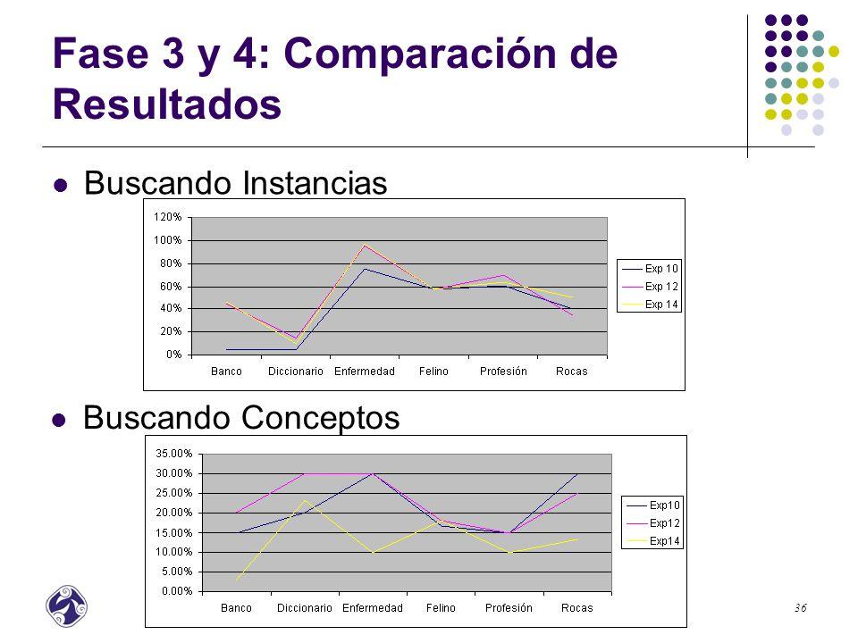 Fase 3 y 4: Comparación de Resultados