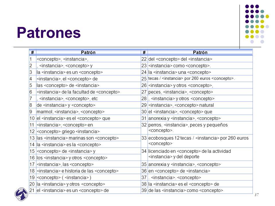 Patrones # Patrón 1 <concepto>, <instancia>, 22
