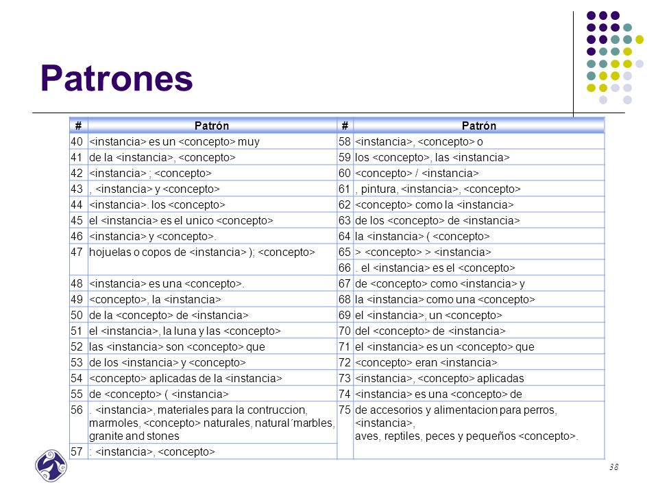 Patrones # Patrón 40 <instancia> es un <concepto> muy 58