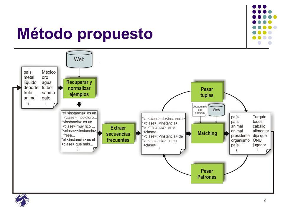 Método propuesto