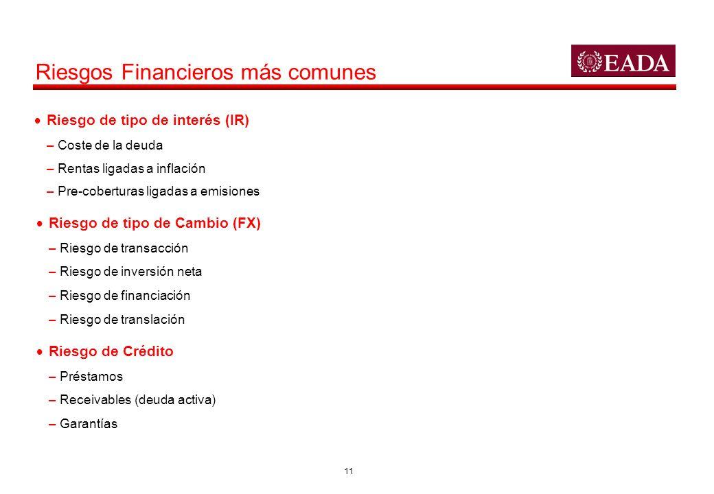 Riesgos Financieros más comunes