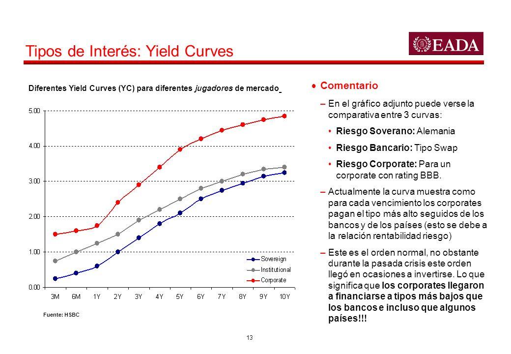 Diferentes Yield Curves (YC) para diferentes jugadores de mercado
