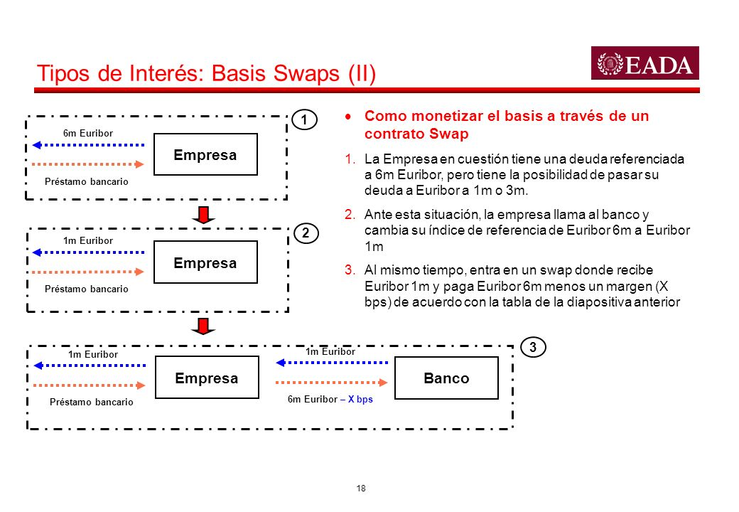 Tipos de Interés: Basis Swaps (II)