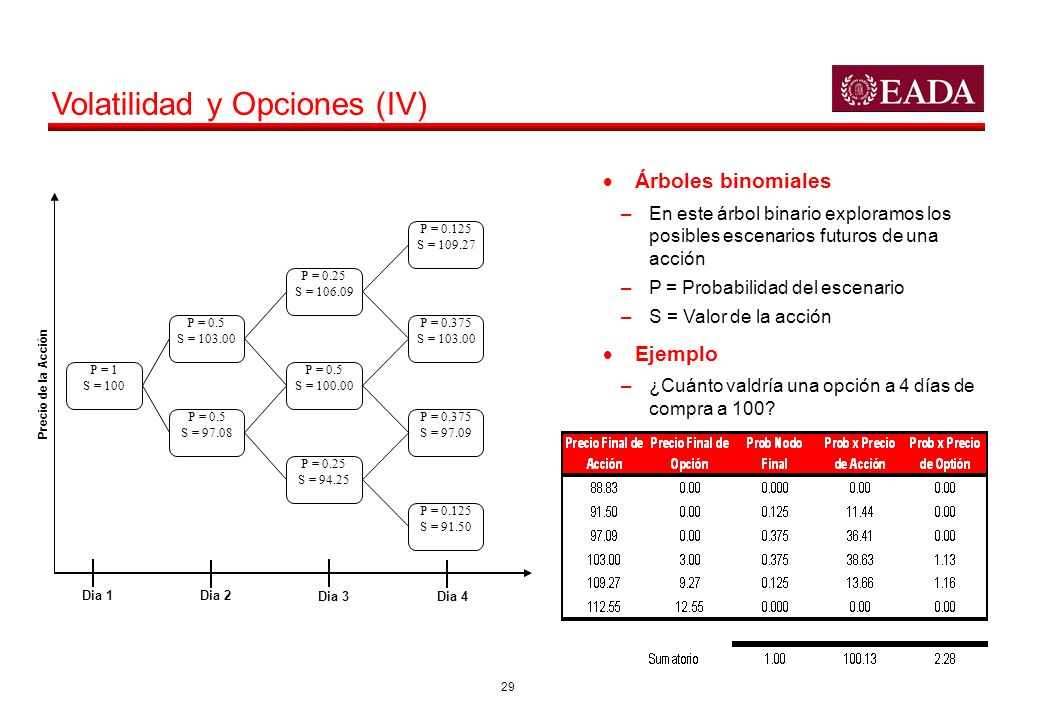 Volatilidad y Opciones (IV)