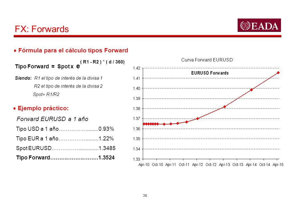 FX: Forwards Fórmula para el cálculo tipos Forward Ejemplo práctico: