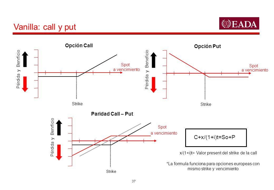 x/(1+i)t= Valor present del strike de la call