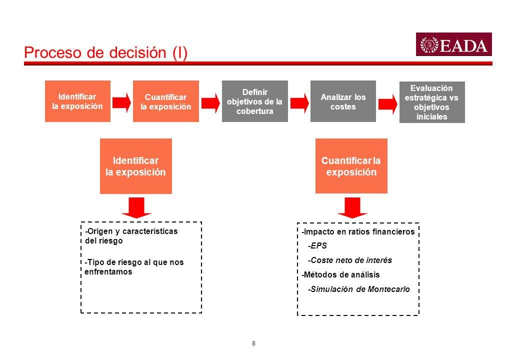 Proceso de decisión (I)