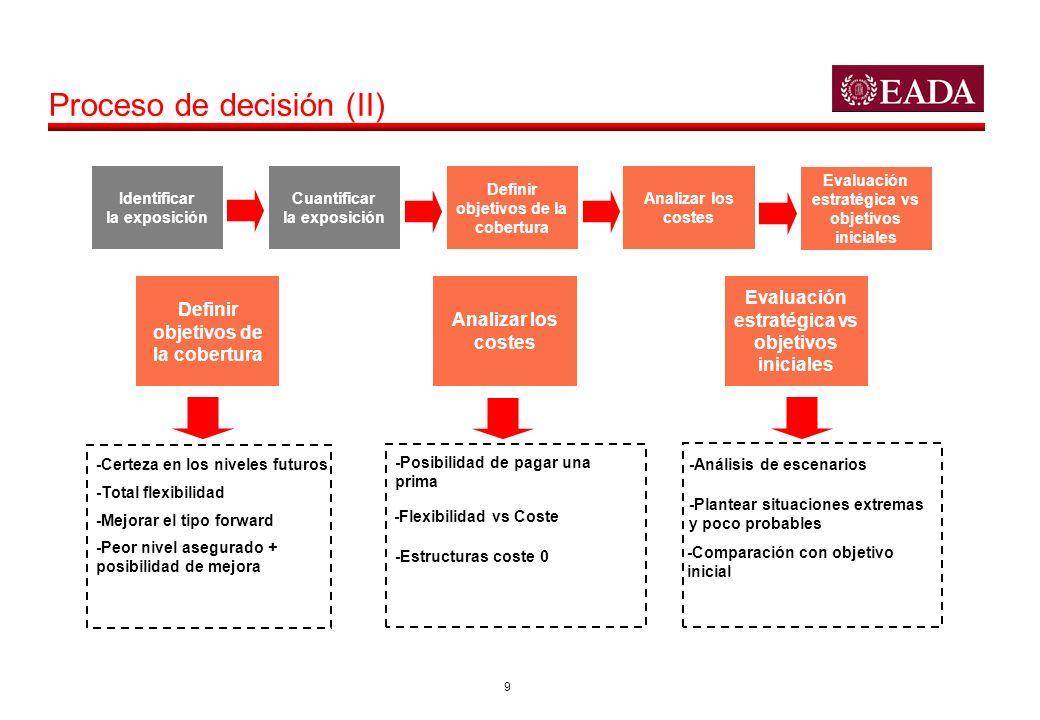 Proceso de decisión (II)