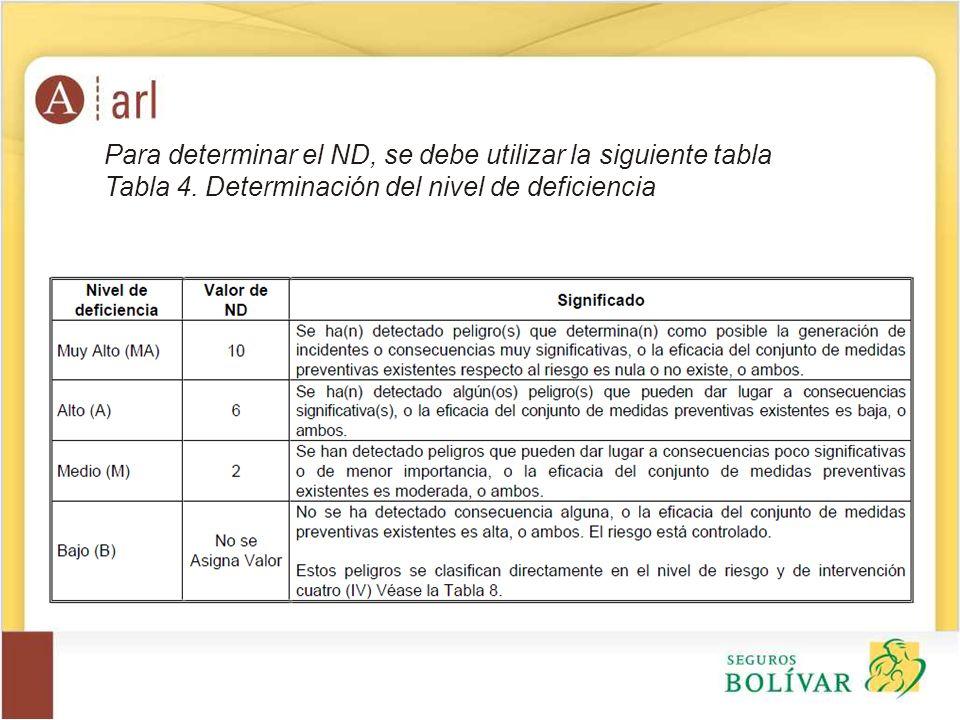 Para determinar el ND, se debe utilizar la siguiente tabla