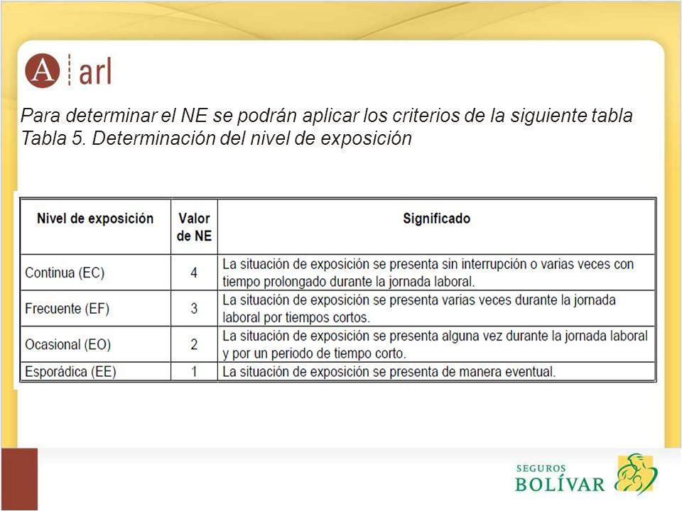 Para determinar el NE se podrán aplicar los criterios de la siguiente tabla