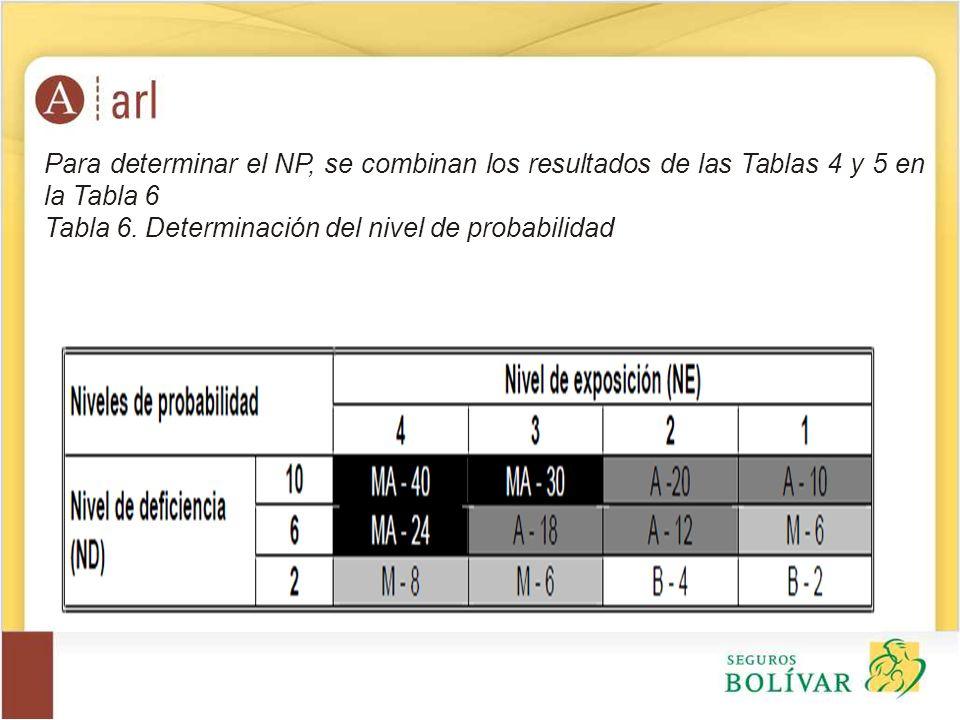 Para determinar el NP, se combinan los resultados de las Tablas 4 y 5 en la Tabla 6