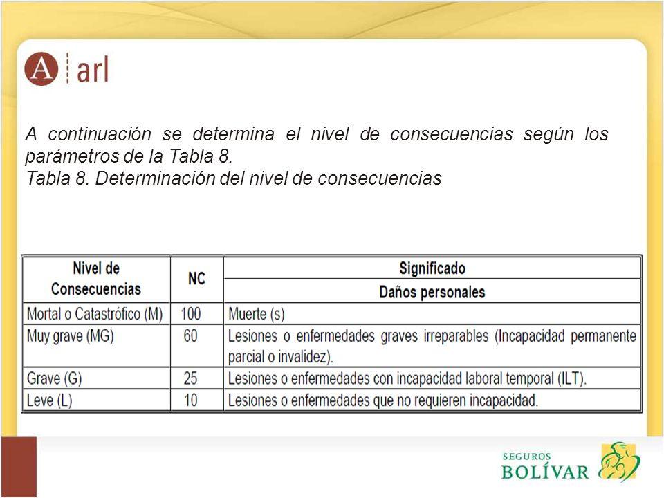 A continuación se determina el nivel de consecuencias según los parámetros de la Tabla 8.