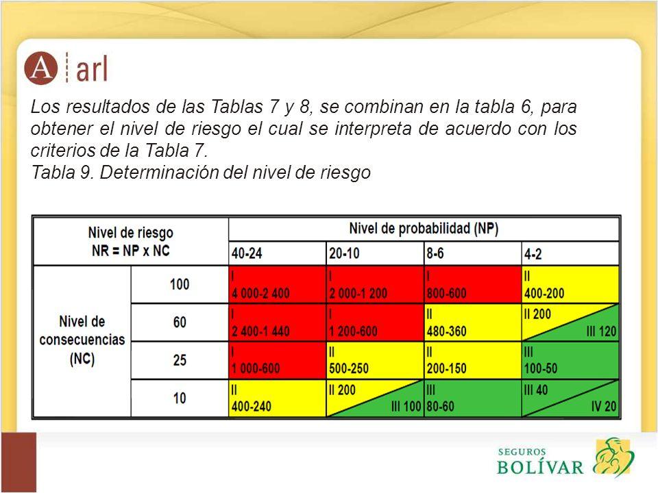 Los resultados de las Tablas 7 y 8, se combinan en la tabla 6, para obtener el nivel de riesgo el cual se interpreta de acuerdo con los criterios de la Tabla 7.