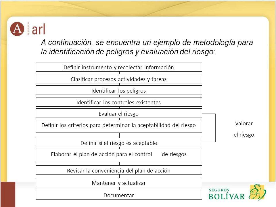 A continuación, se encuentra un ejemplo de metodología para la identificación de peligros y evaluación del riesgo: