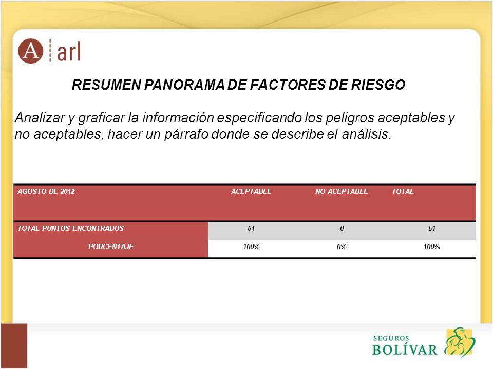 RESUMEN PANORAMA DE FACTORES DE RIESGO