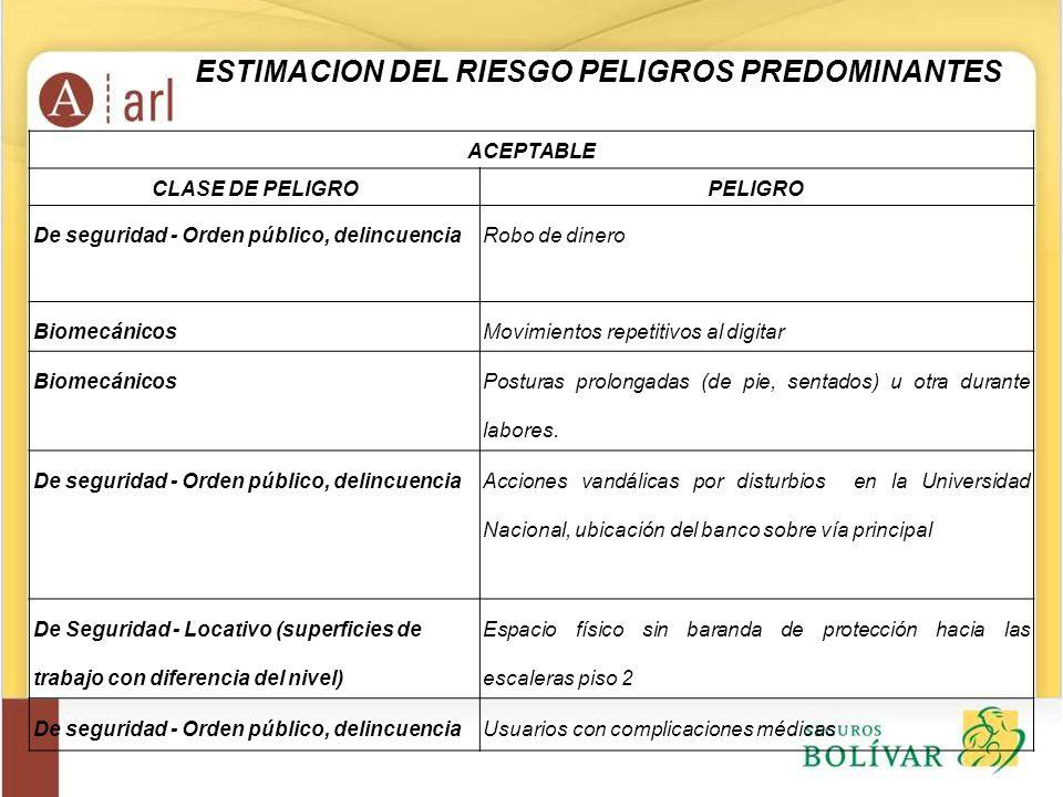 ESTIMACION DEL RIESGO PELIGROS PREDOMINANTES
