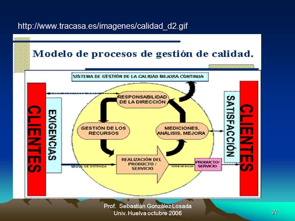 Prof. Sebastián González Losada Univ. Huelva octubre 2006