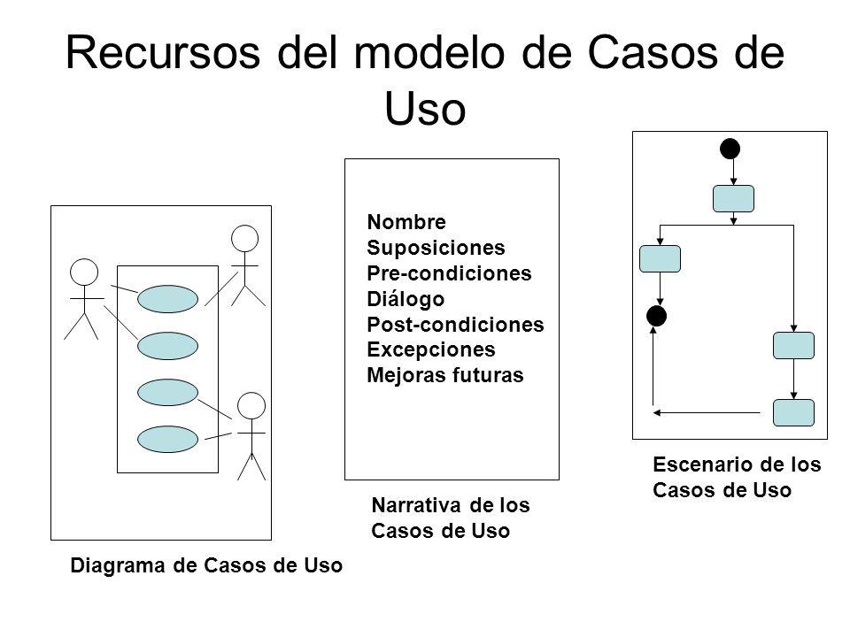 Recursos del modelo de Casos de Uso