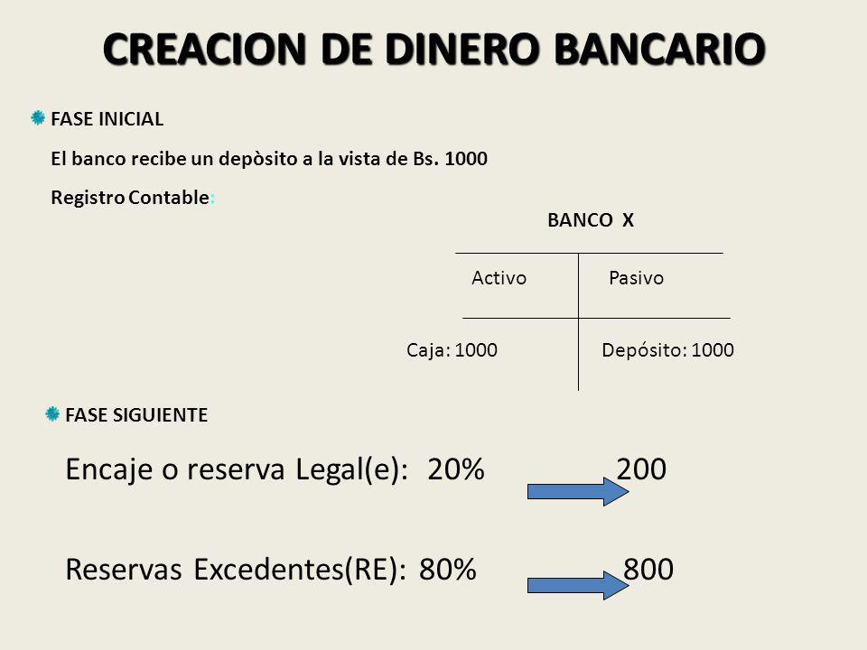 CREACION DE DINERO BANCARIO
