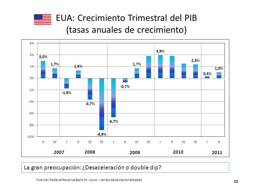 EUA: Crecimiento Trimestral del PIB (tasas anuales de crecimiento)