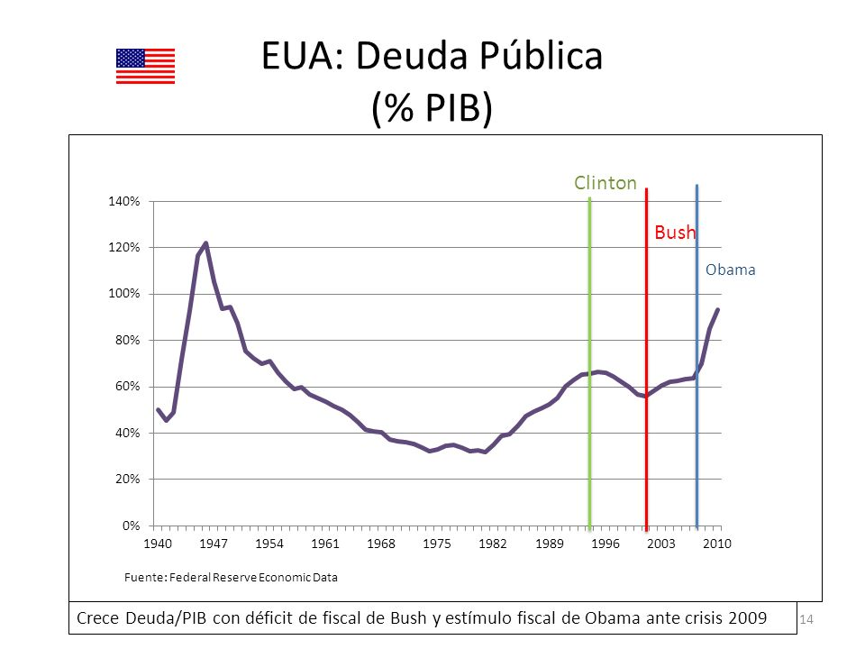 EUA: Deuda Pública (% PIB)