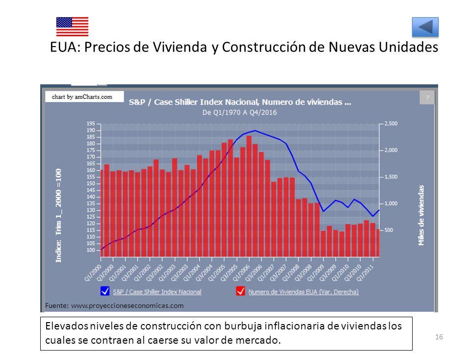 EUA: Precios de Vivienda y Construcción de Nuevas Unidades