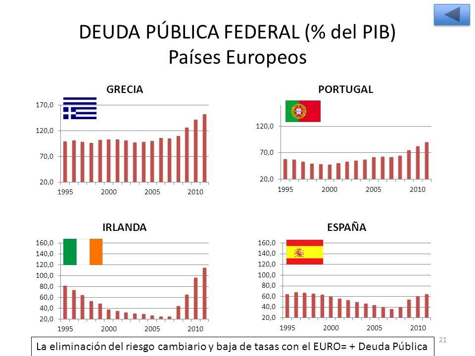 DEUDA PÚBLICA FEDERAL (% del PIB) Países Europeos