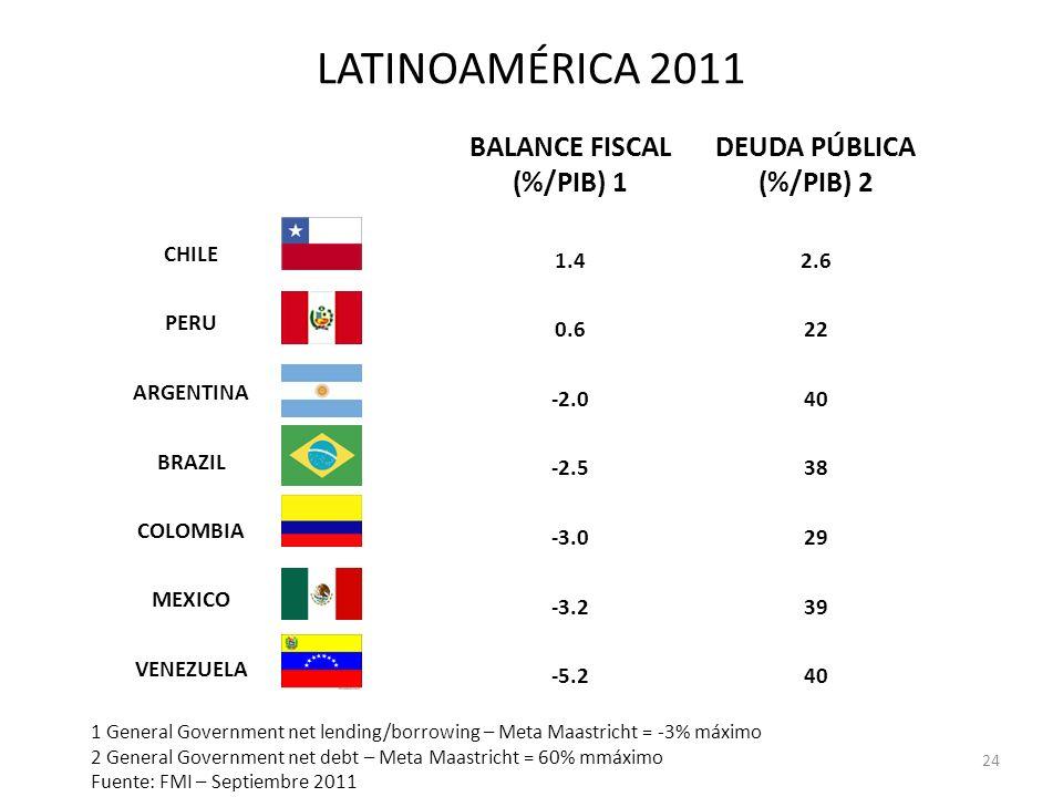 BALANCE FISCAL (%/PIB) 1