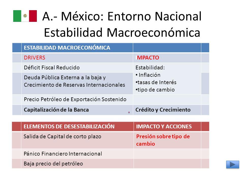 A.- México: Entorno Nacional Estabilidad Macroeconómica