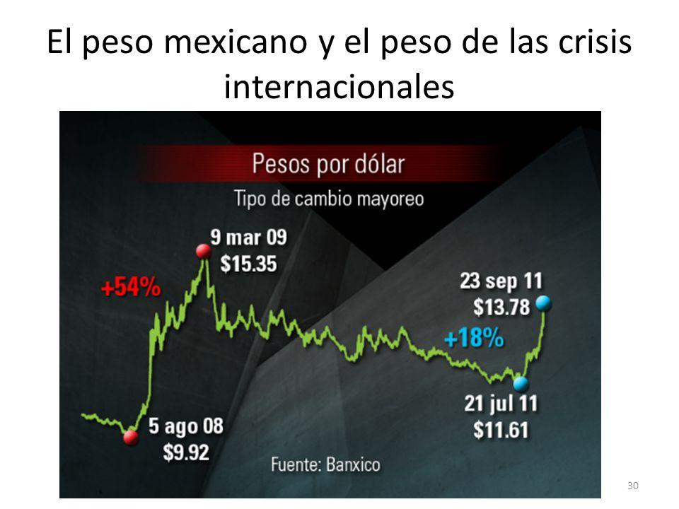 El peso mexicano y el peso de las crisis internacionales