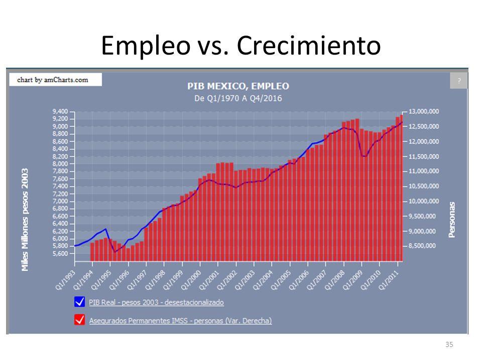 Empleo vs. Crecimiento