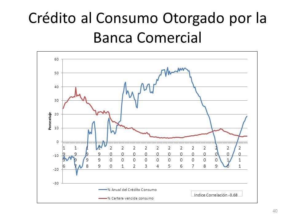 Crédito al Consumo Otorgado por la Banca Comercial