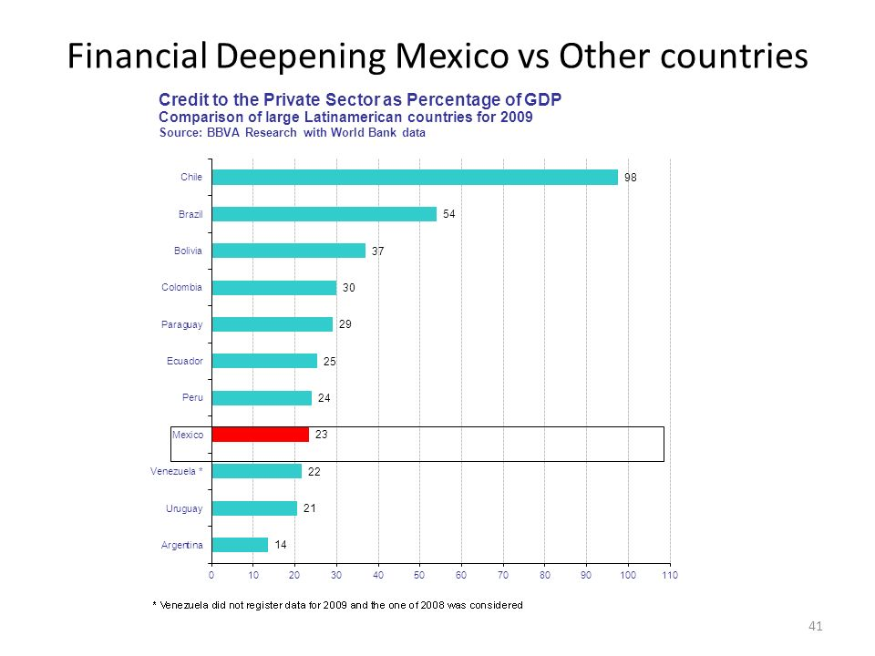 Financial Deepening Mexico vs Other countries