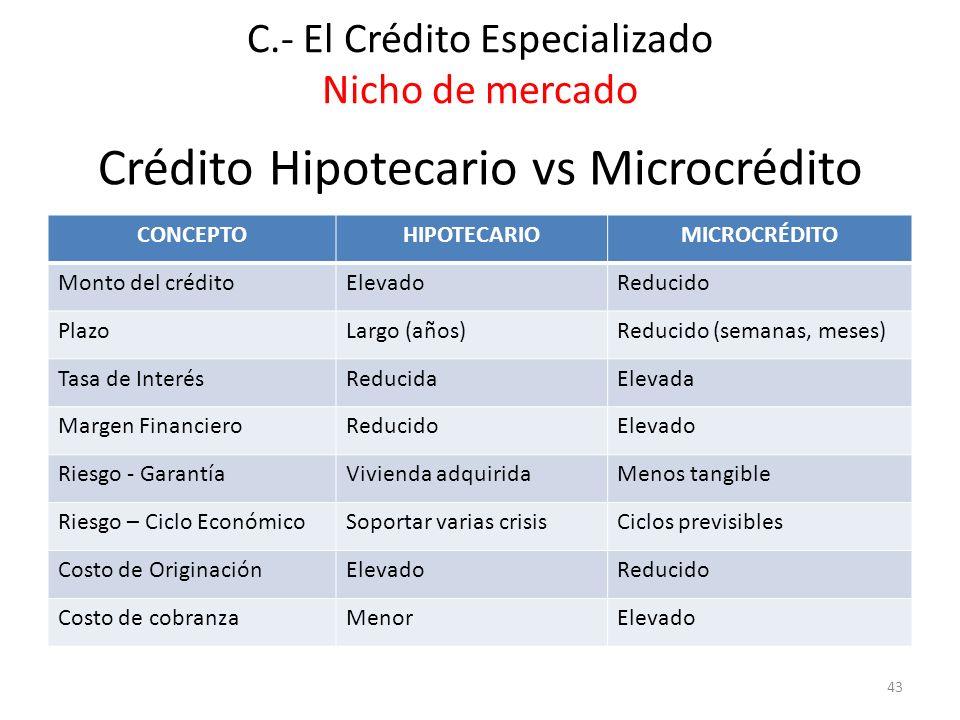 Crédito Hipotecario vs Microcrédito
