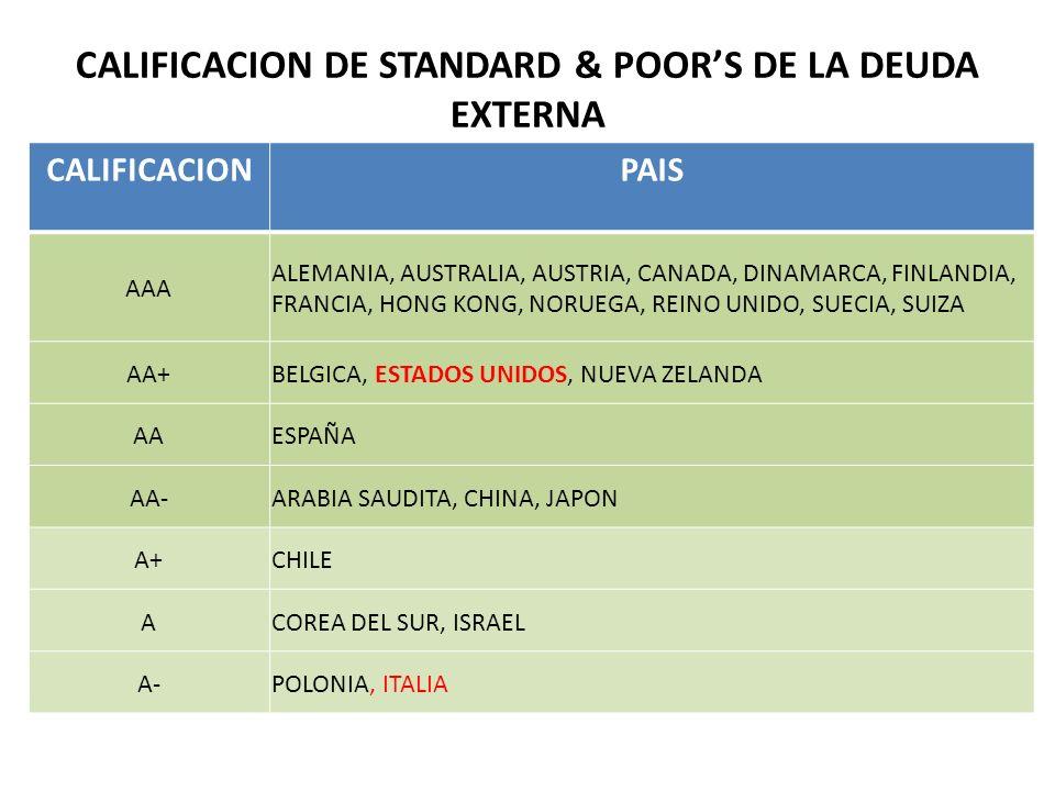 CALIFICACION DE STANDARD & POOR'S DE LA DEUDA EXTERNA