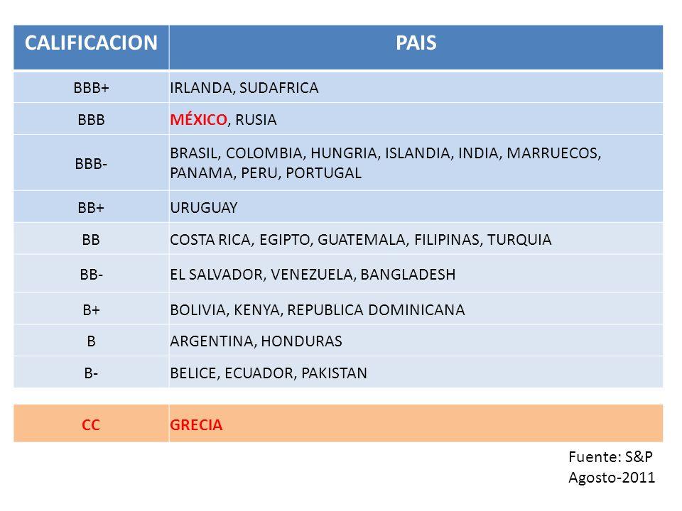 CALIFICACION PAIS BBB+ IRLANDA, SUDAFRICA BBB MÉXICO, RUSIA BBB-