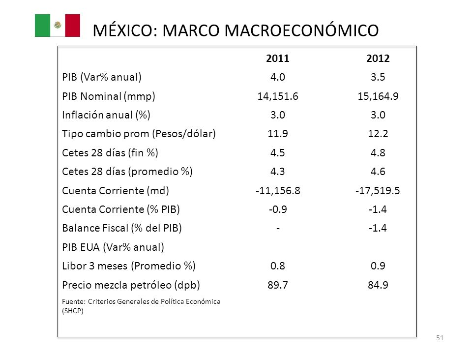 MÉXICO: MARCO MACROECONÓMICO