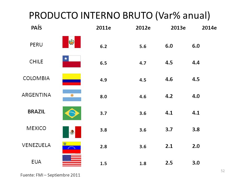 PRODUCTO INTERNO BRUTO (Var% anual)