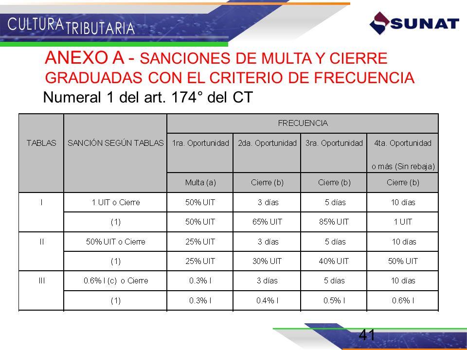 ANEXO A - SANCIONES DE MULTA Y CIERRE GRADUADAS CON EL CRITERIO DE FRECUENCIA