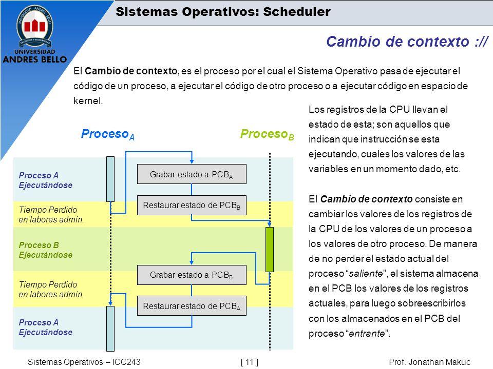 Cambio de contexto :// Sistemas Operativos: Scheduler ProcesoA