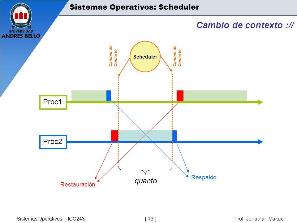 Cambio de contexto :// Sistemas Operativos: Scheduler Proc1 Proc2