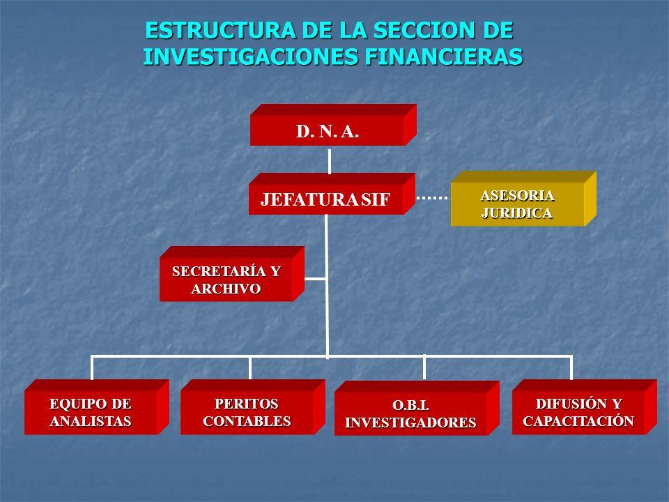 ESTRUCTURA DE LA SECCION DE INVESTIGACIONES FINANCIERAS