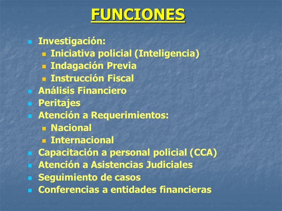 FUNCIONES Investigación: Iniciativa policial (Inteligencia)