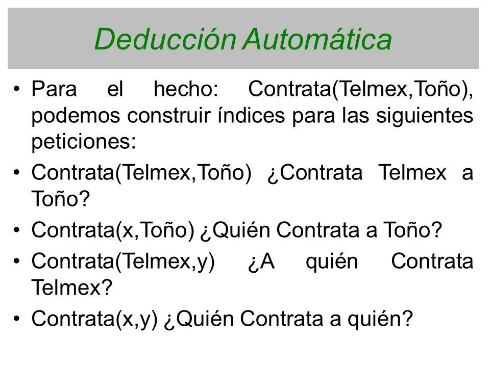 Deducción Automática Para el hecho: Contrata(Telmex,Toño), podemos construir índices para las siguientes peticiones:
