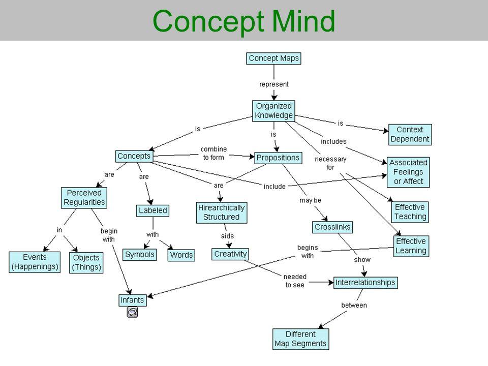 Concept Mind