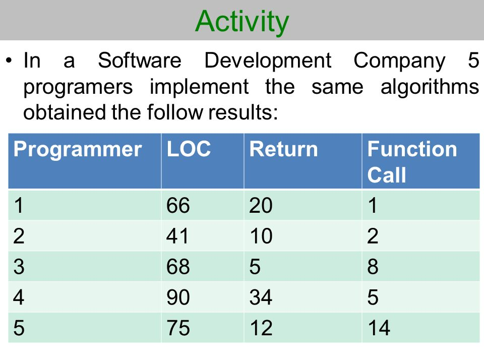 Activity In a Software Development Company 5 programers implement the same algorithms obtained the follow results: