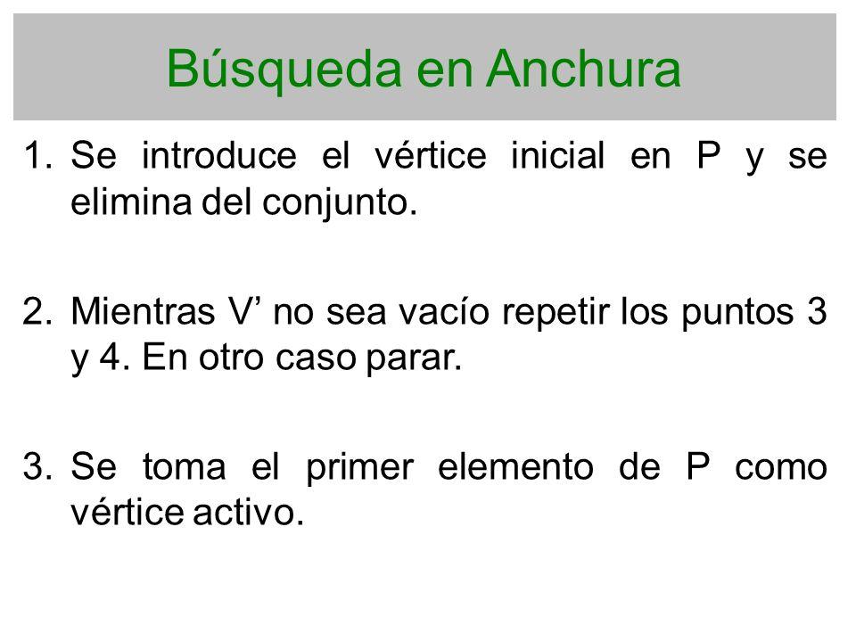 Búsqueda en Anchura Se introduce el vértice inicial en P y se elimina del conjunto.