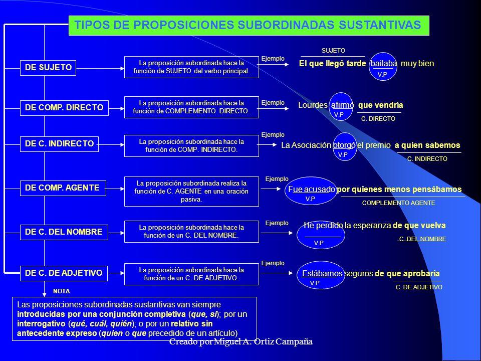 TIPOS DE PROPOSICIONES SUBORDINADAS SUSTANTIVAS
